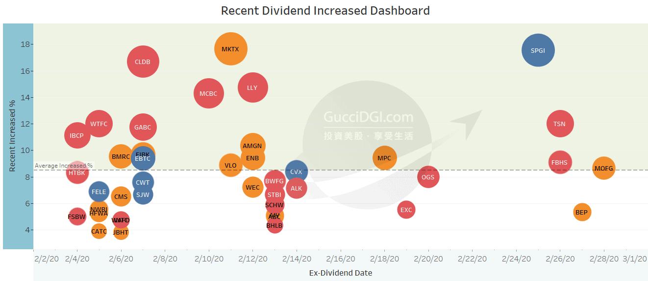 Dividend Increase