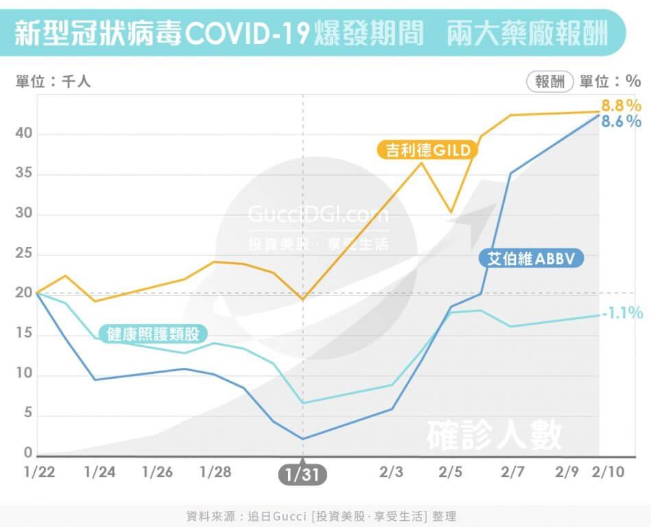2019武漢肺炎ABBV_GILD報酬