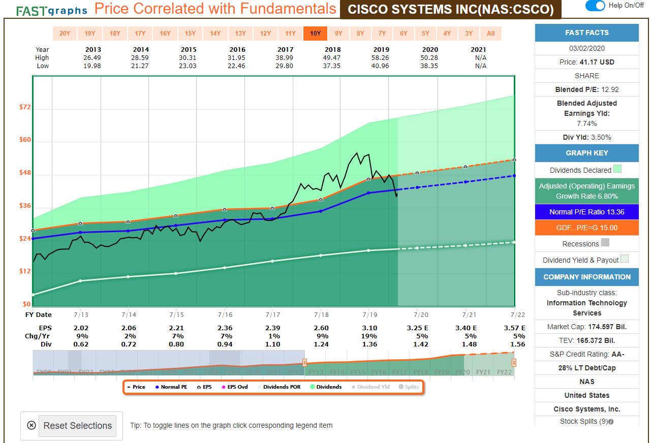Cisco_思科_低估價格_2020三月