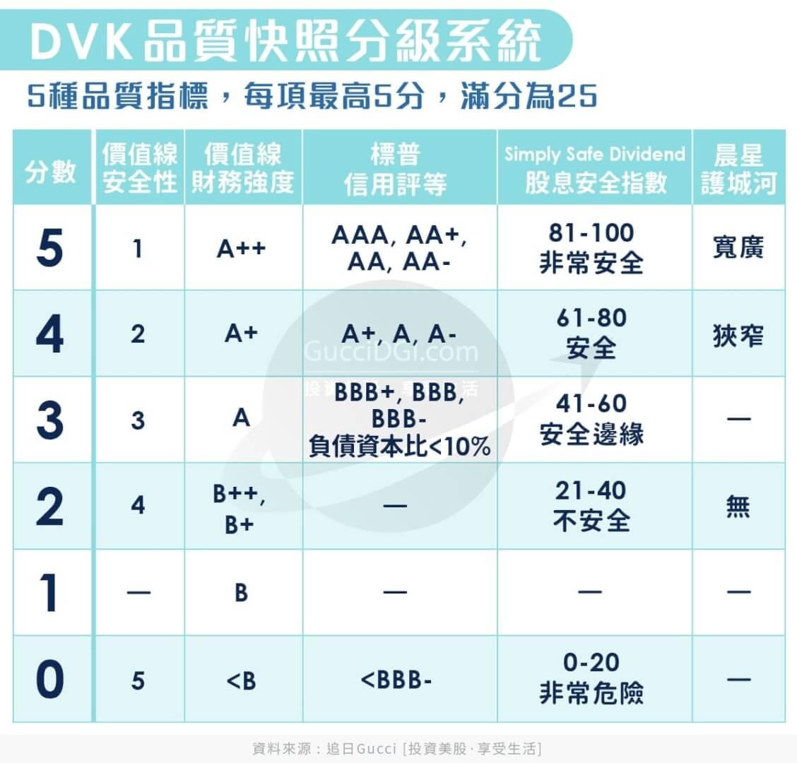 DVK Quality Snapshot System