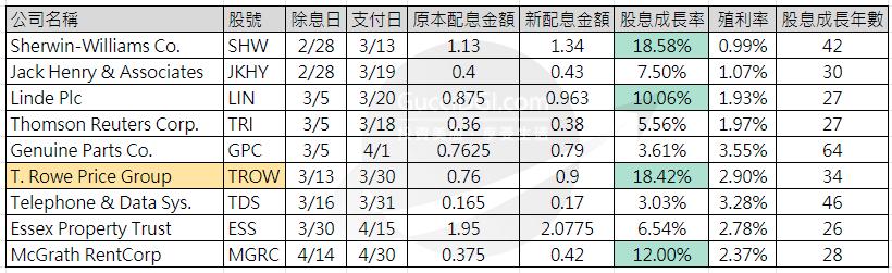股息成長_股息冠軍_2020三月