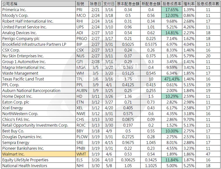股息成長_股息競爭者_2020三月