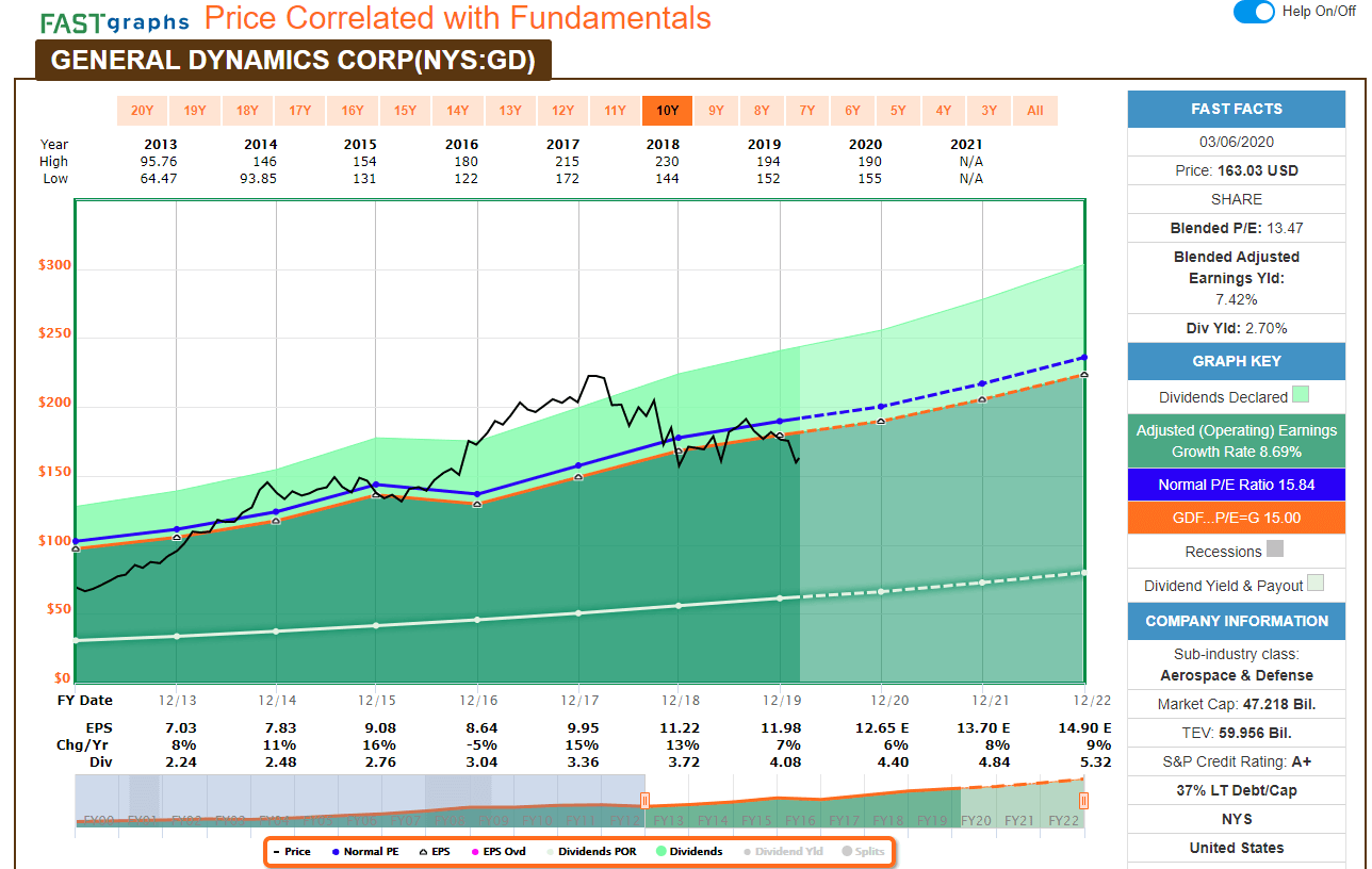 General Dynamic(GD) FASTgraphs-202003
