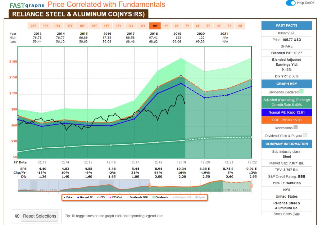 Reliance_美國鋼鋁_低估價格_2020三月