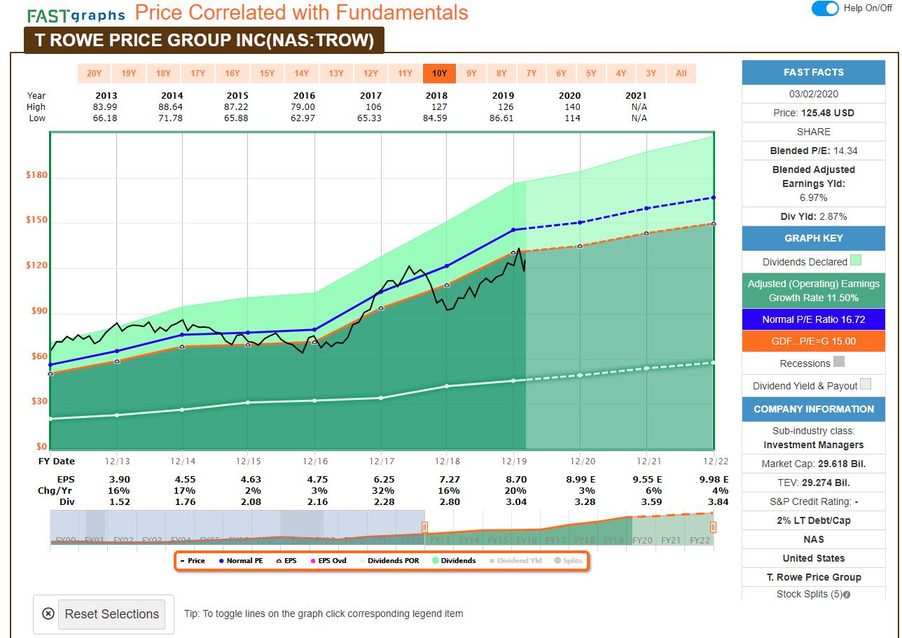 T. Rowe Price Group_普信集團_低估價格_2020三月