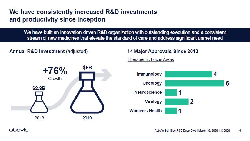 艾柏維_R&D投資50億美元
