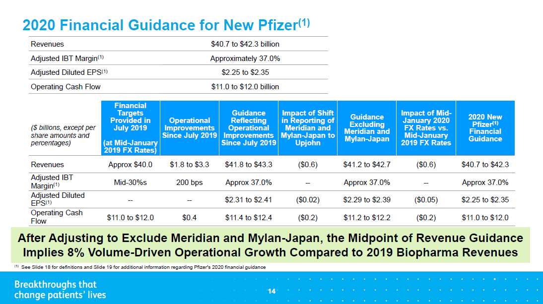 輝瑞_2020_Financial Guidance