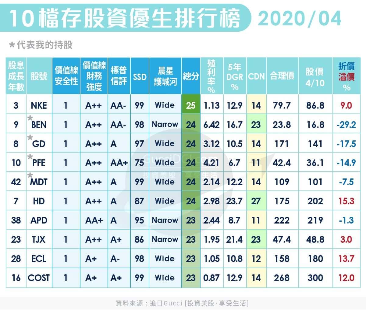 Top10 Dividend Growth 2020 April