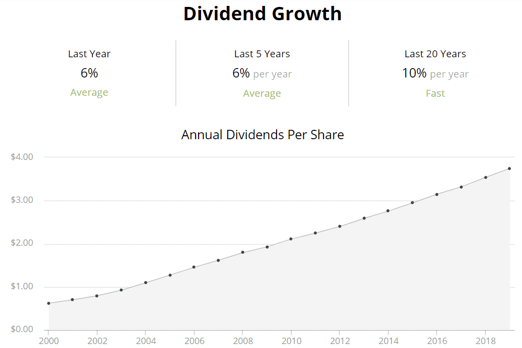 JNJ dividend growth from 2020