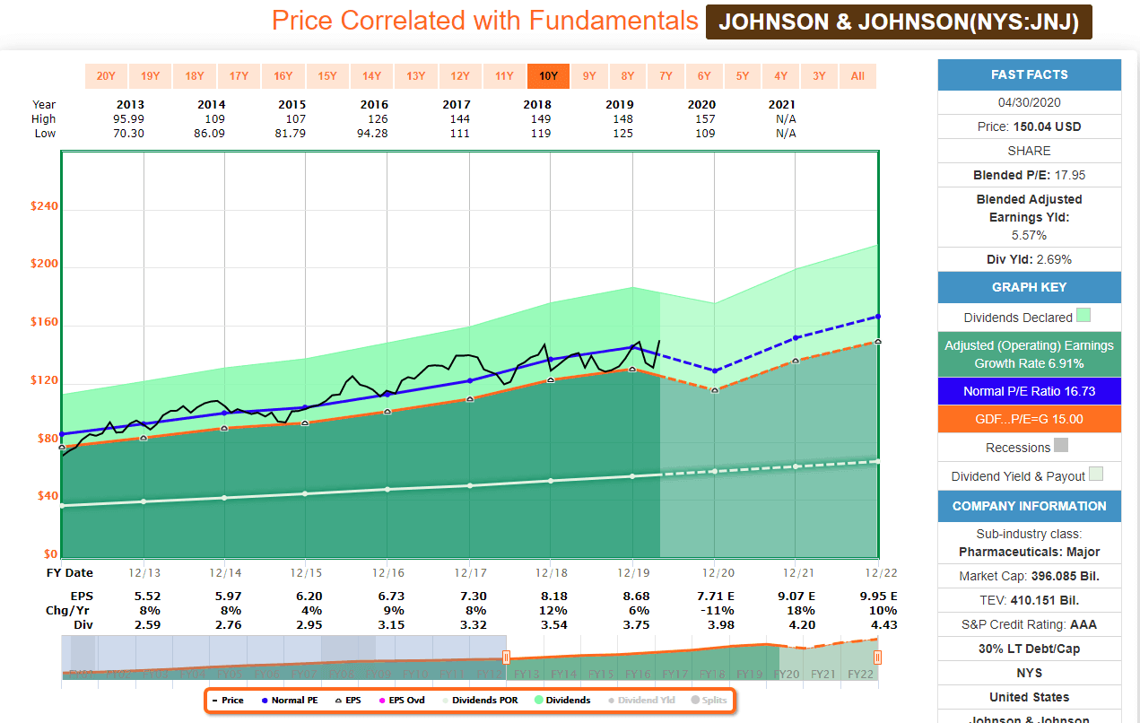 JNJ Price correlated with fundamental