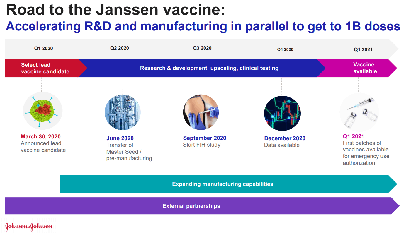 Johnson & Johnson : Road to the Janssen vaccine