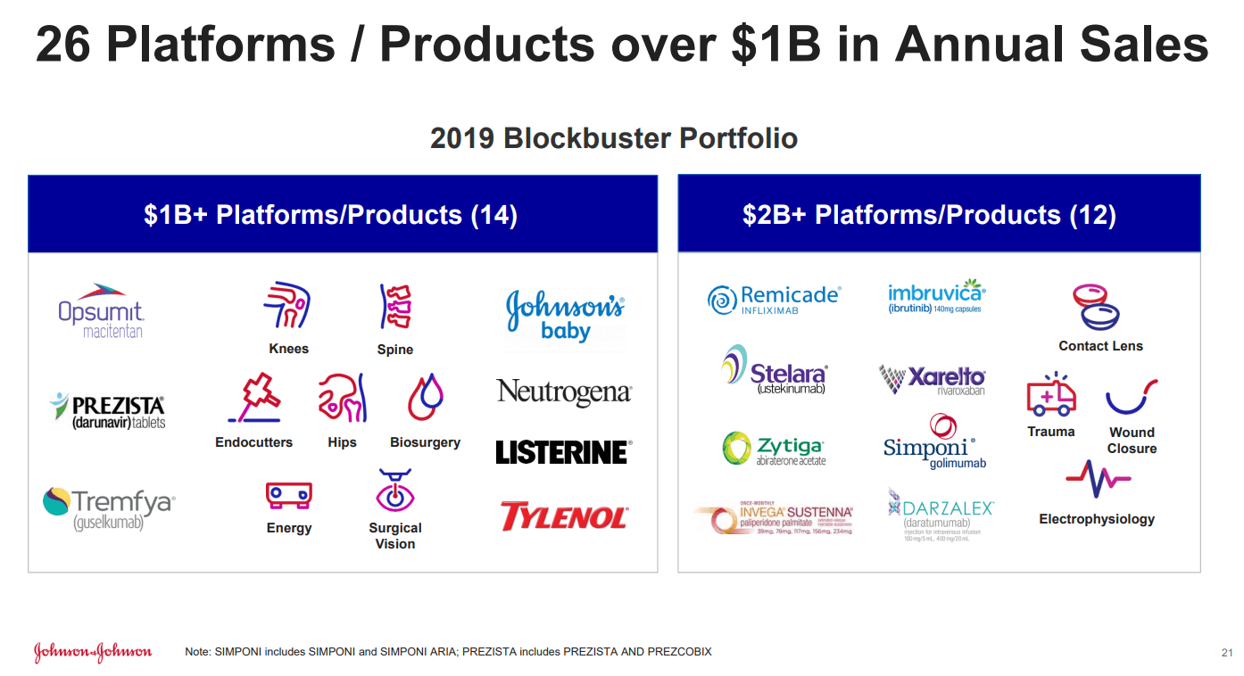 Johnson & Johnson : 26 Platforms / Products over $1B in Annual Sales