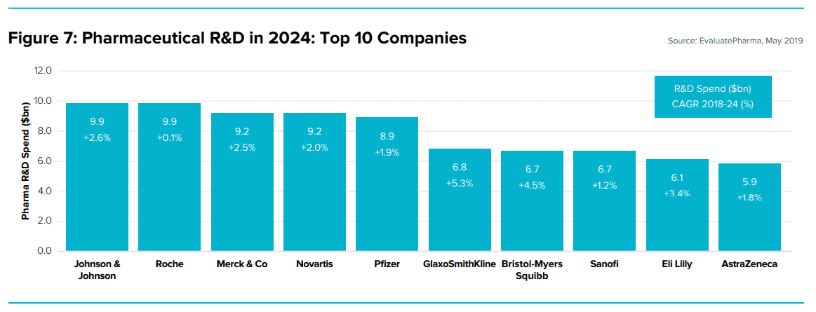 Pharmaceutical R&D in 2024 L Top10 Companies