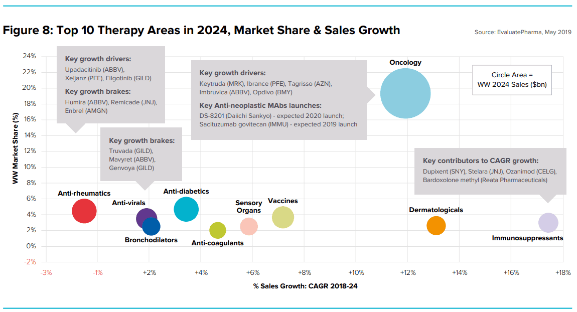 Top 10 Therapy Areas in 2024 , Market shares & Sales Growth