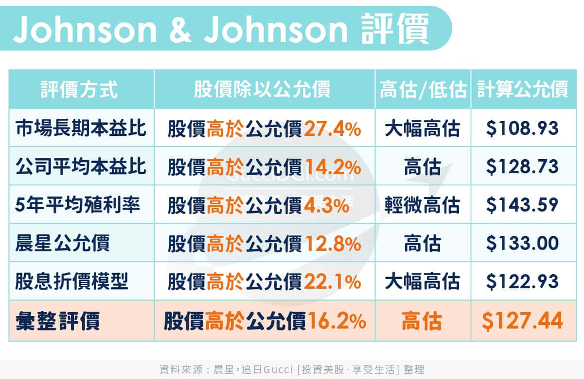 Johnson & Johnson : Valuation on 2020 May
