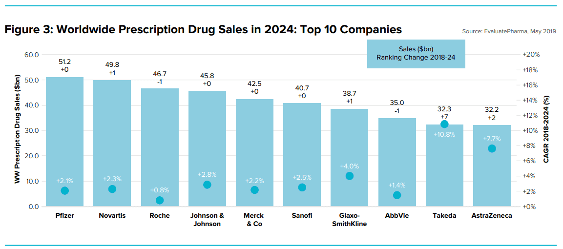 JNJ World Wide Drug Sales To 20204 : Top10 Companies