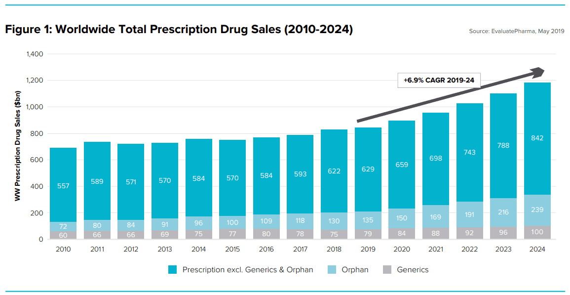 JNJ World Wide Drug Sales To 20204
